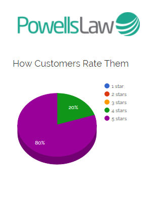 Powells Law transition from employed cleaner to Cleaning Contractor